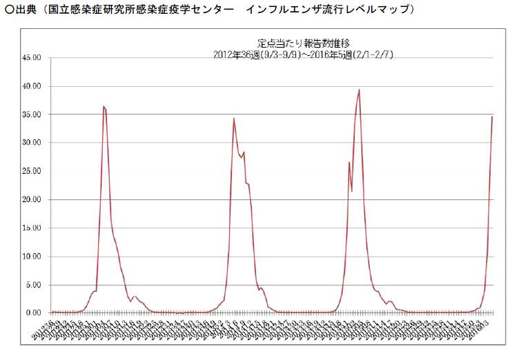 国立感染症研究所 インフルエンザ流行レベルマップ