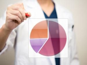 国立国際医療研究センター調べではピロリ菌保持者の約5%が10年以内に胃がんを発症すると言われています
