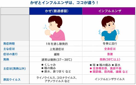 インフルエンザは、38℃以上の発熱、頭痛、関節痛、筋肉痛など全身の症状が特徴です