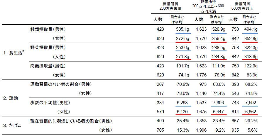 低所得の人ほど「穀類=炭水化物」の摂取量が多い