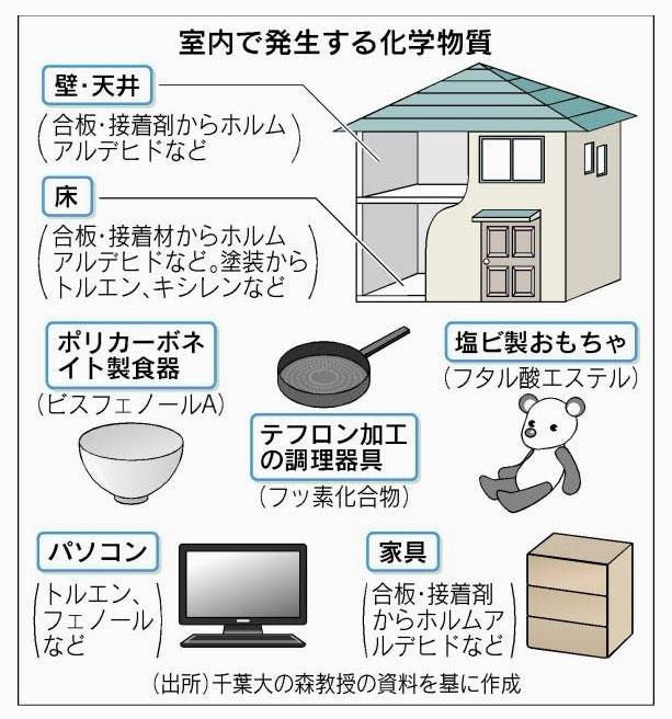 シックハウス症候群への対策はこのような化学物質を含まない建材や家具を選ぶこと