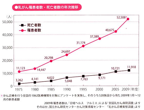 国立がん研究センターのデータによれば乳がんは増加傾向にあります