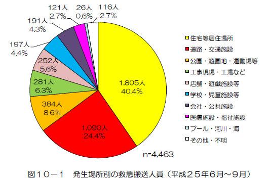 熱中症の発生場所グラフ