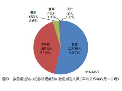 救急搬送時の熱中症の程度グラフ