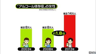 女性のアルコール依存症が年々増え続けている統計グラフです