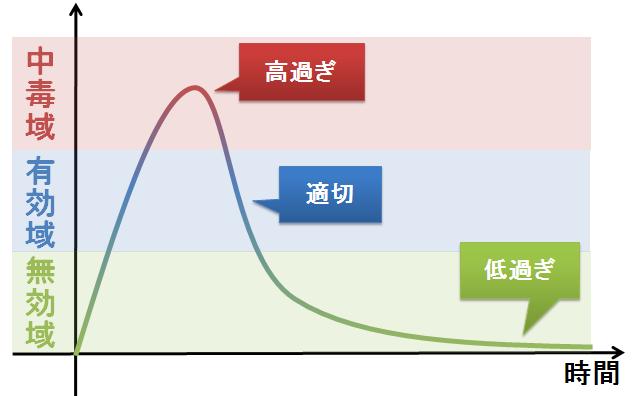 血液中の薬物濃度(薬物血中濃度)グラフです