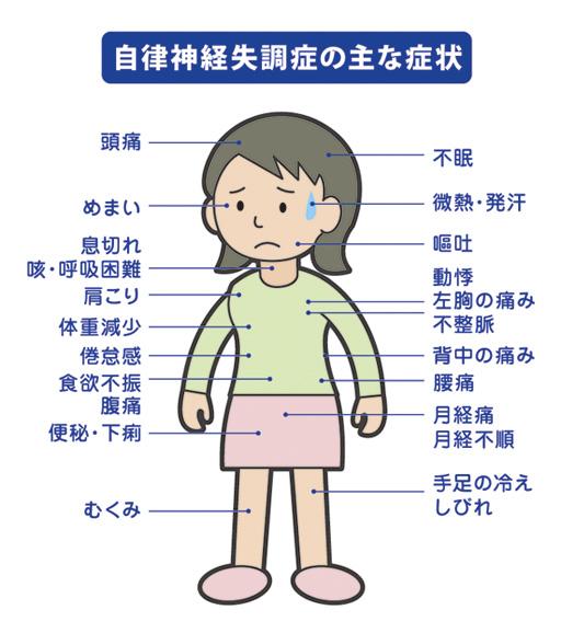 自律神経失調症の主な症状はめまい、イライラ、頭痛、肩こり、食欲不振、便秘、下痢、不眠、汗が止まらないなどです