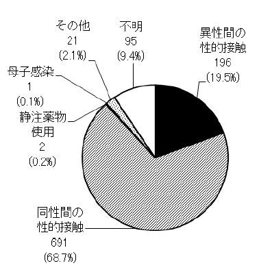 新規HIV感染者の感染経路別内訳
