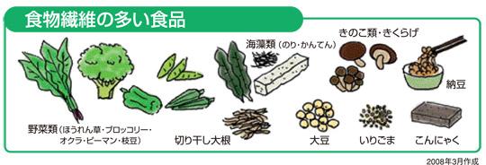 食物繊維の多い食べ物は、野菜類や、キノコ類、果物、海藻類、豆類などです