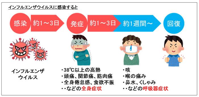 インフルエンザはウイルスによる感染症で、38度以上高熱が急に現れ、悪寒、頭痛、関節や筋肉の痛み、倦怠感など全身に症状が現れるのが特徴的