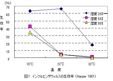 湿度が50%以上高くなるとウイルスの生存率が激減する