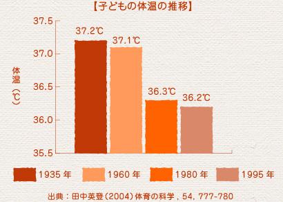 子供の体温の推移