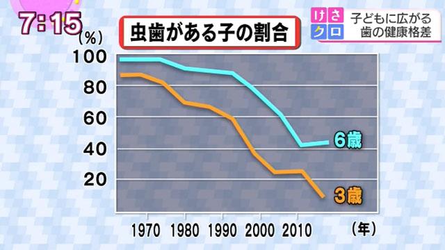 虫歯のある子どもの割合はこの40年で激減しました