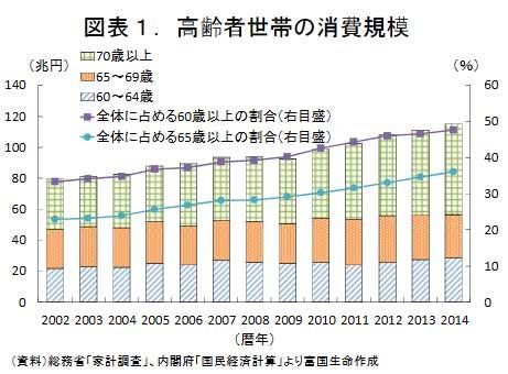 60歳以上の高齢者世帯の消費規模グラフ