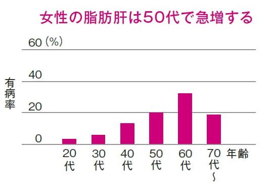 「非アルコール性脂肪性肝炎(NASH)通称:ナッシュ」は40歳代や50歳代以降の中年女性に多い