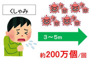 1回のくしゃみで約200万個のウイルスが拡散される