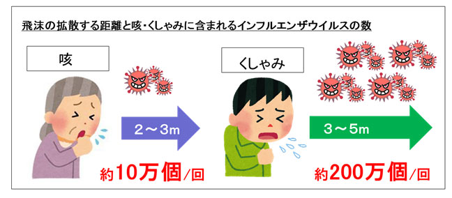 インフルエンザ感染原因の多くは飛沫感染